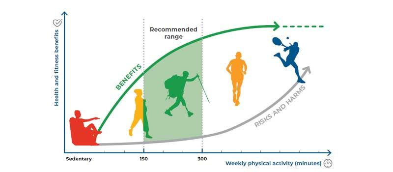 Richtlijnen voor lichaamsbeweging en zittend gedrag van 2020 WHO
